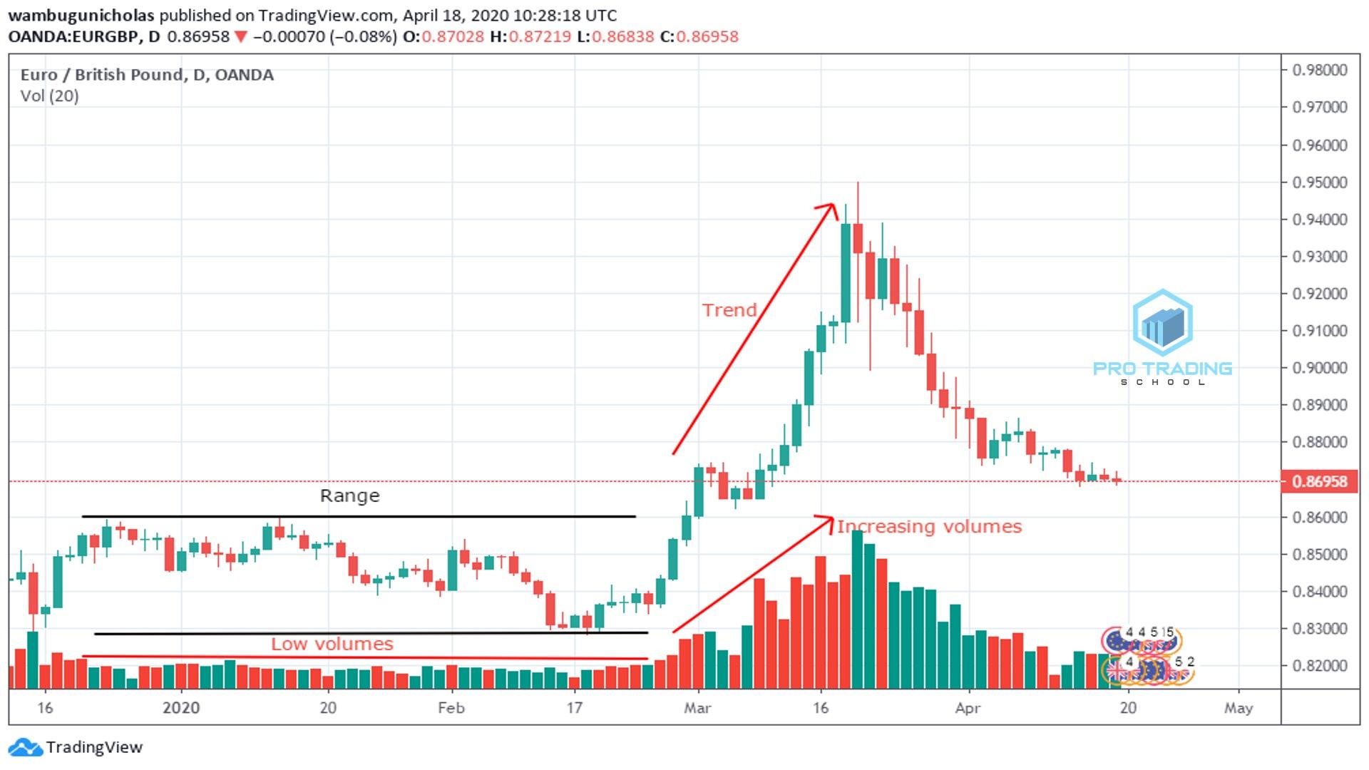 trading-ranging-markets