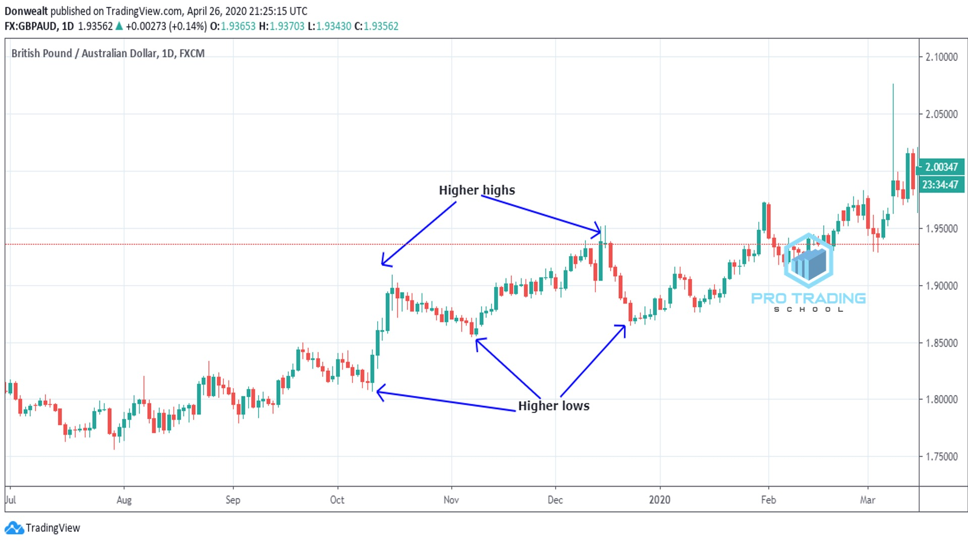 trading-indicator