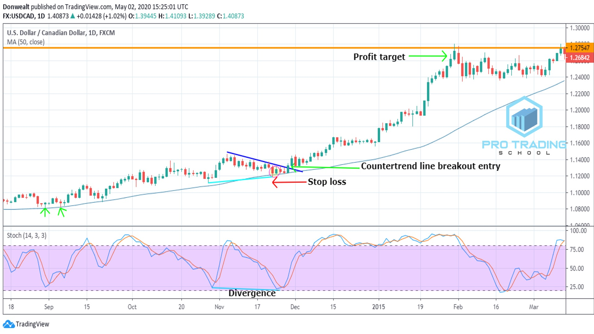 50-day-moving-average-breakout