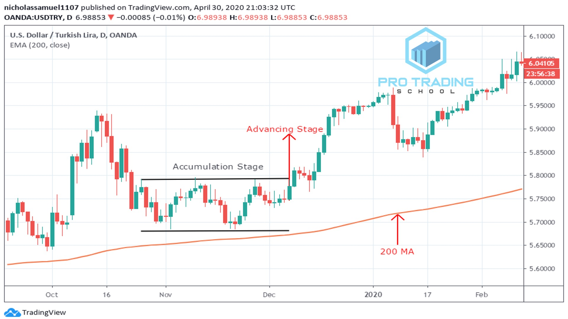 the-200-day-moving-average-strategy