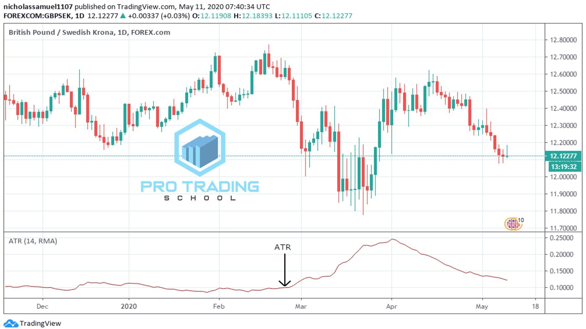 ATR-trading-strategies