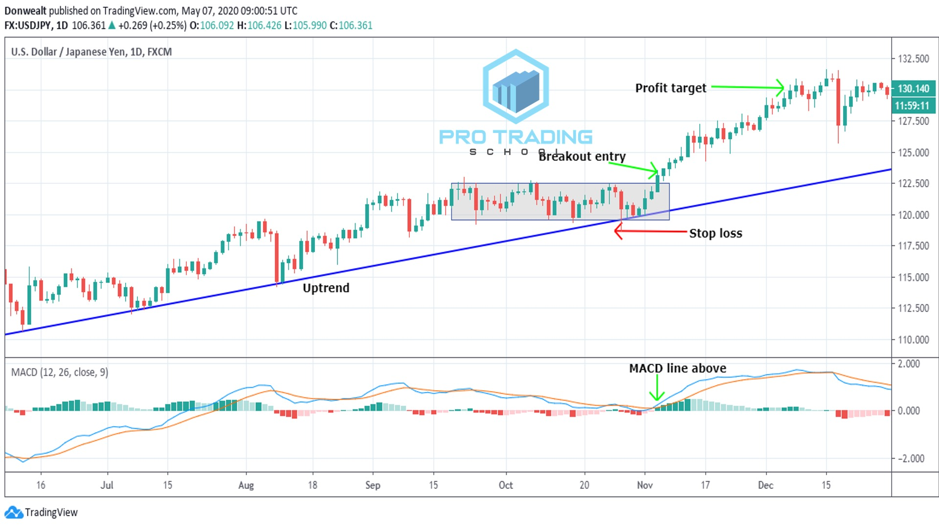 trading-the breakout-of the-rectangle