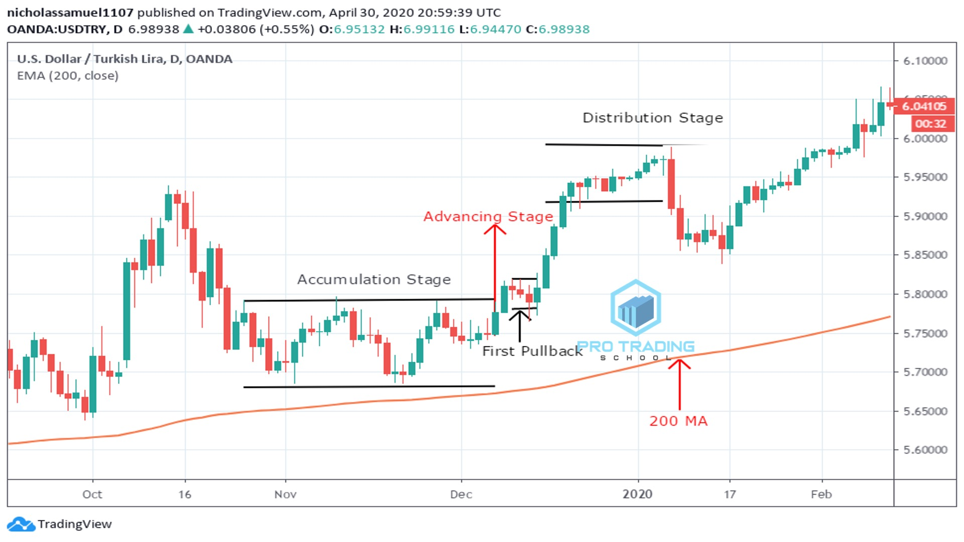 200-day-moving-average-techniques