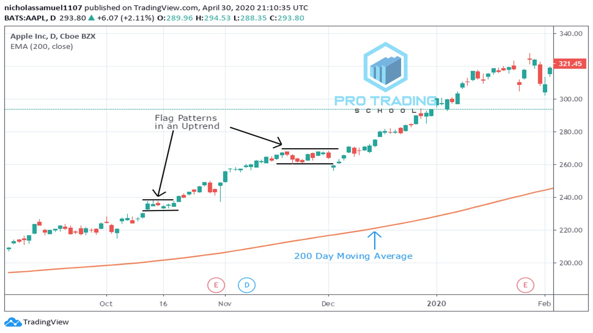 trading-with-the-200-day-moving-average
