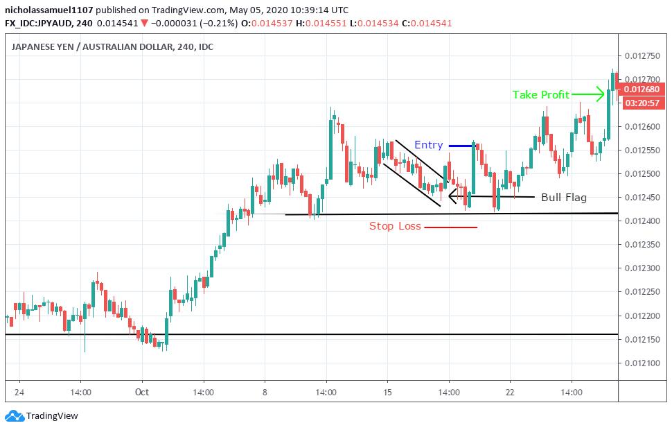 hammer-trading-strategies
