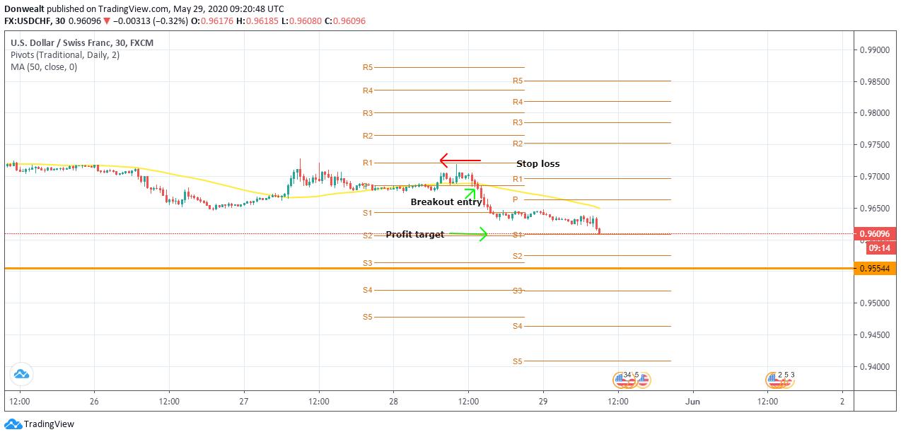 pivot-point-trading