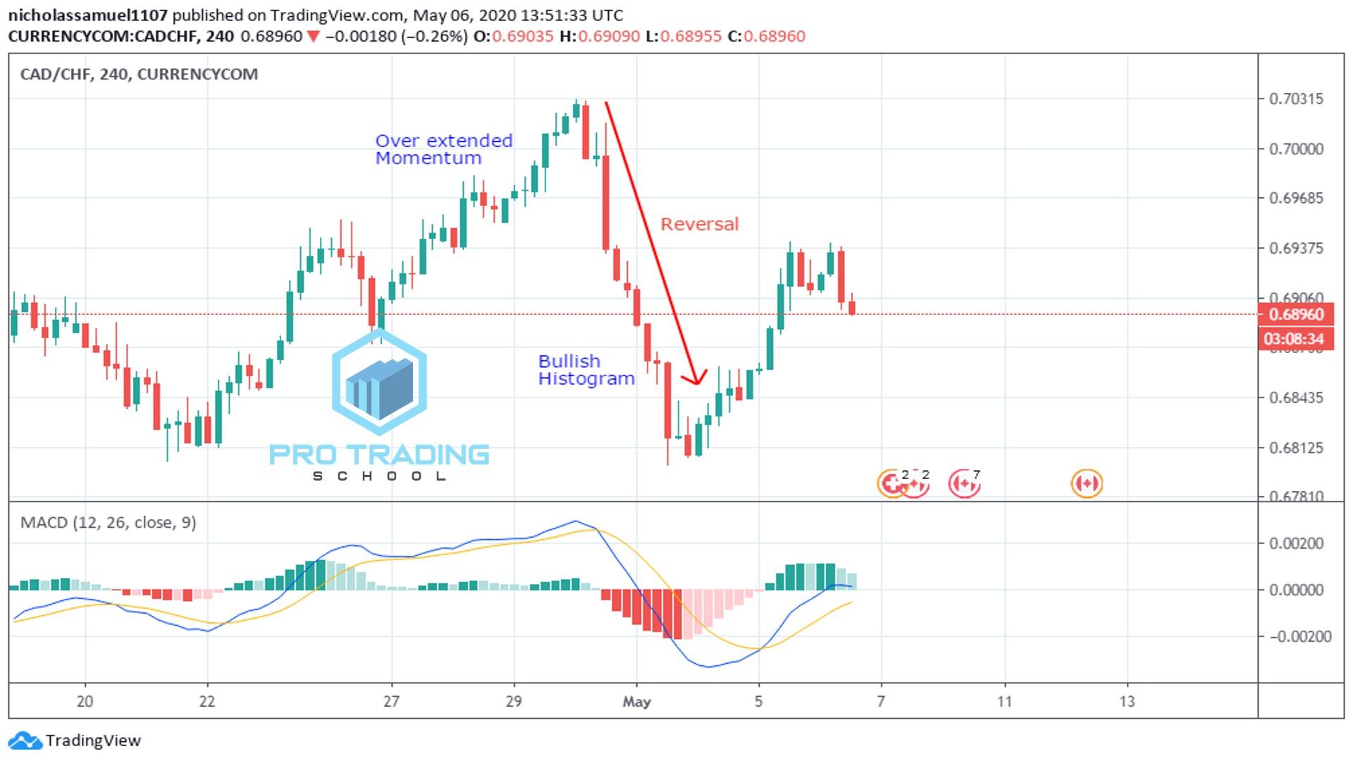 mace-reversals-trading