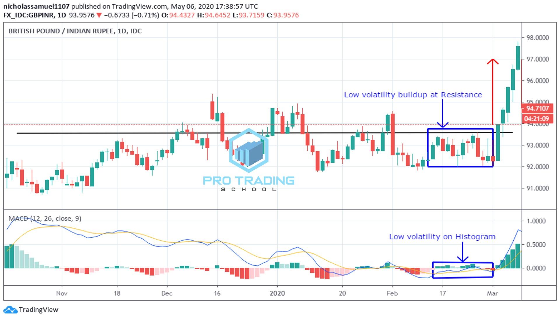 macd-indicator-and-volatility