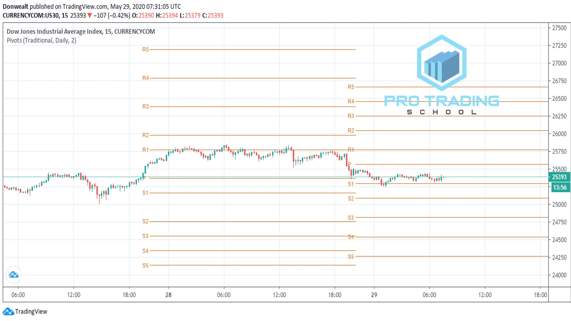 trading-with-pivots