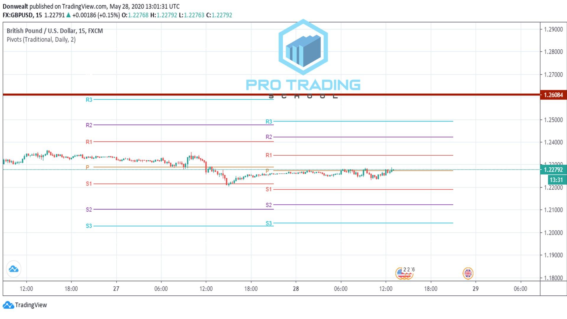 trading-the-pivot
