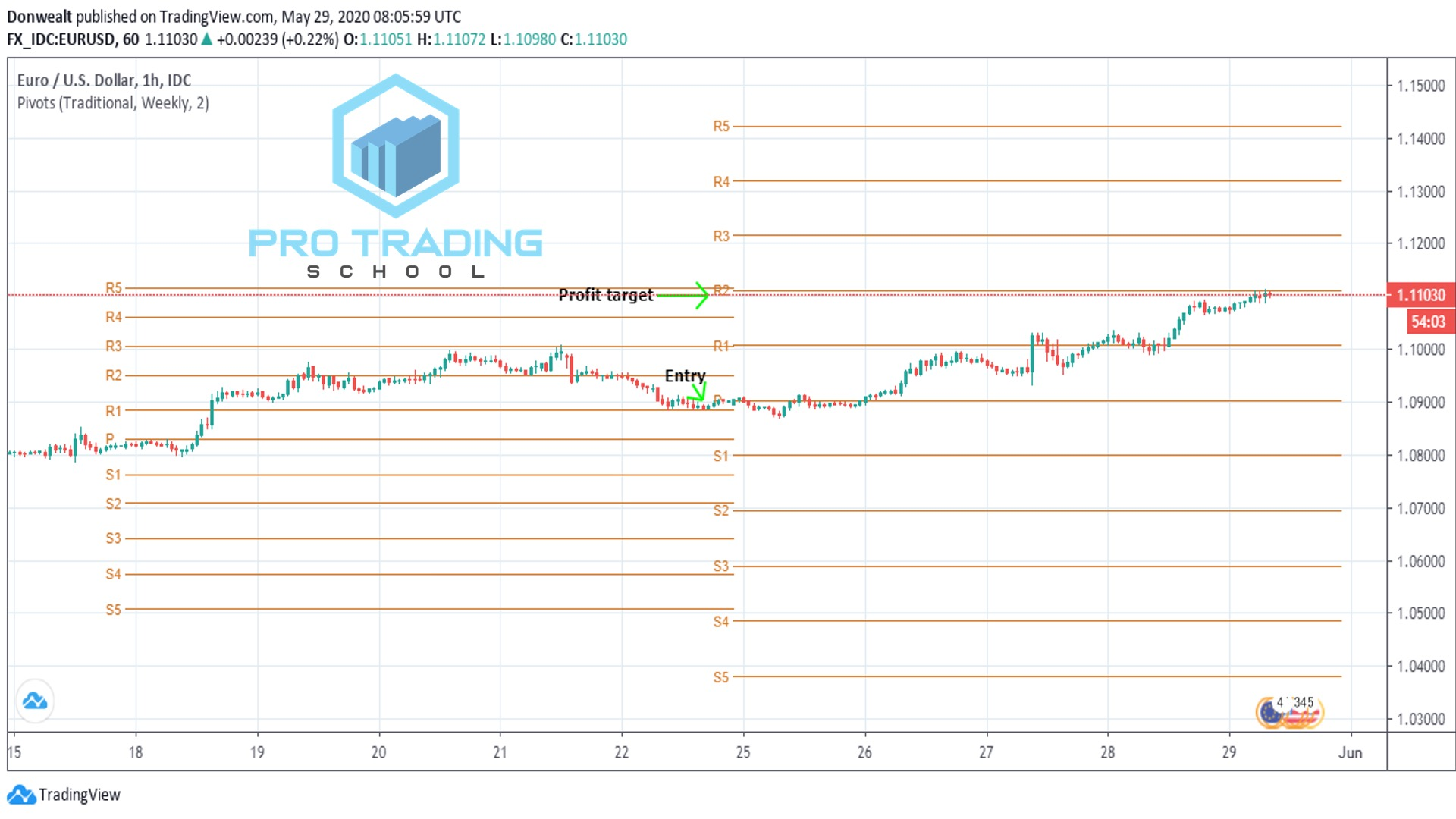 trading-with-profit-target