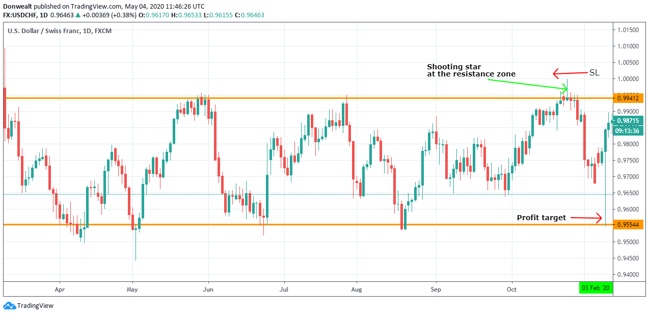 trading-shooting-star-in-ranging-market