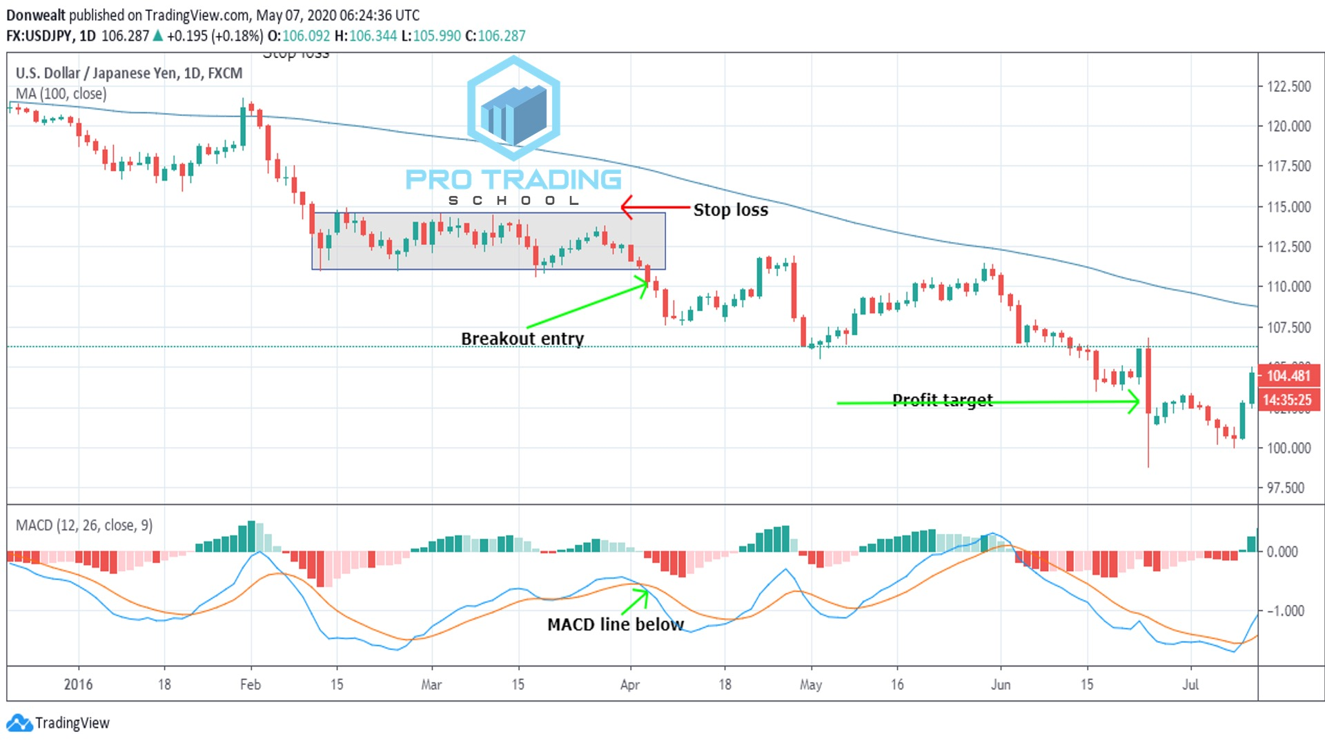 rectangle-breakout-entry-strategy