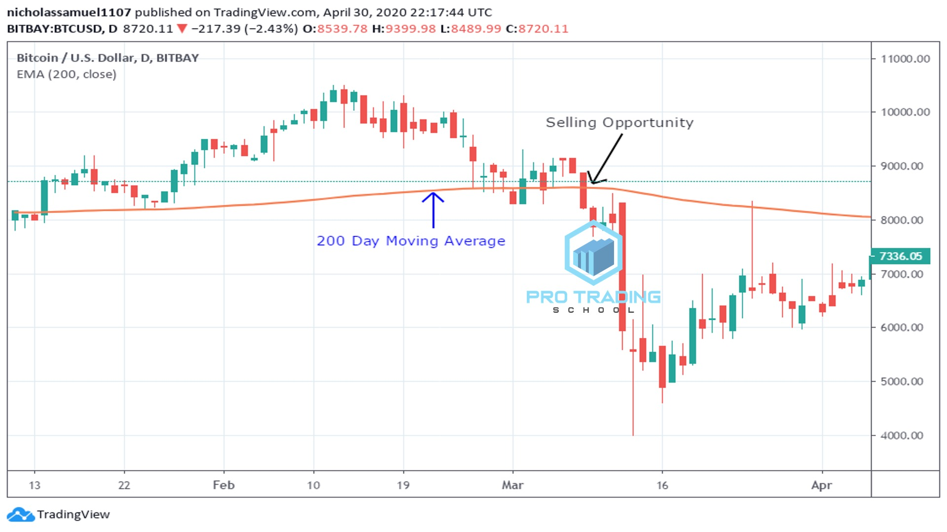 the-200-day-moving-average