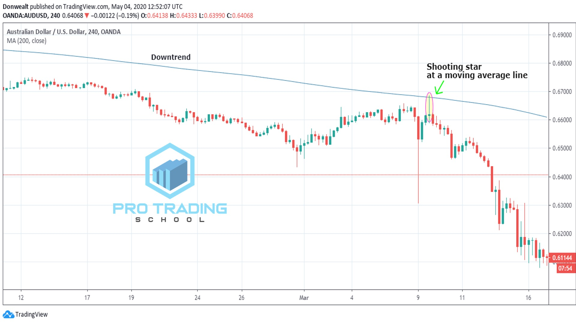 shooting-star-with-moving-average