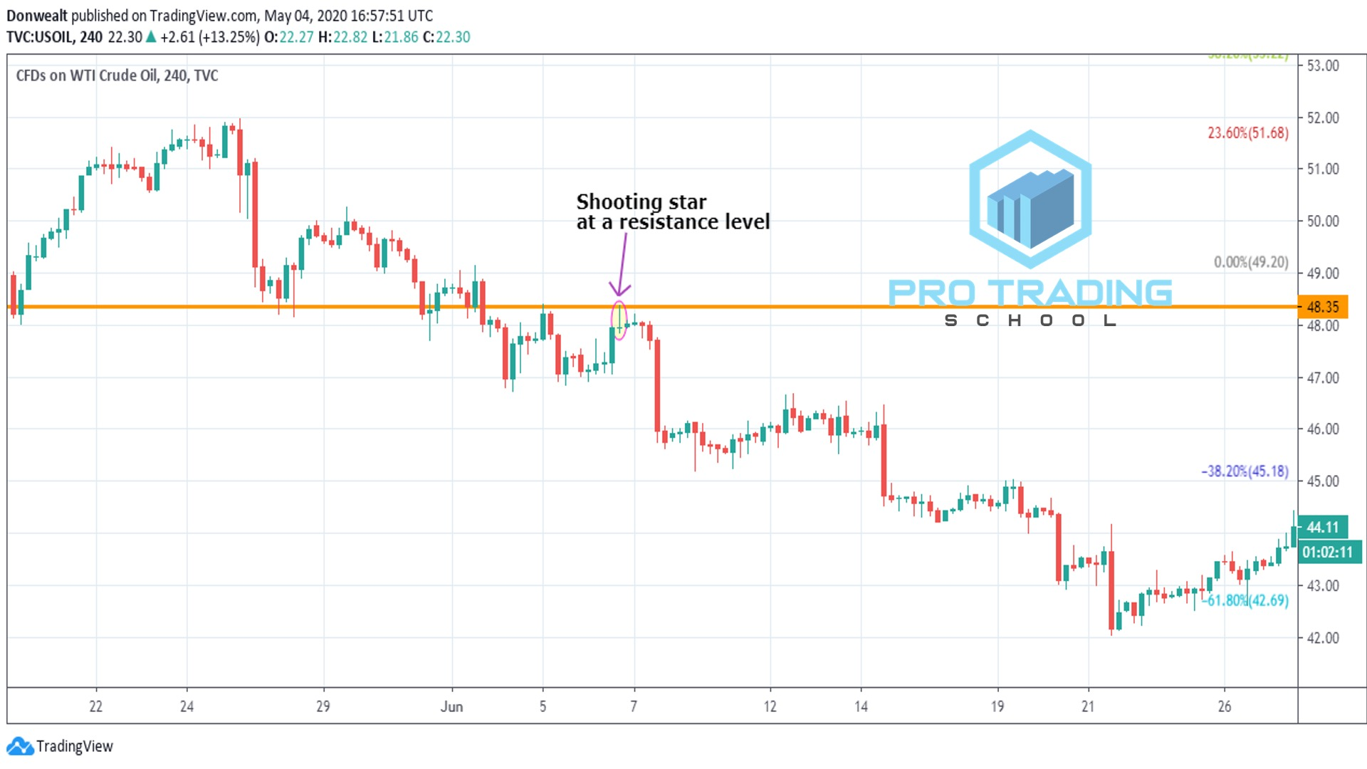 shooting-star-traidng-strategy