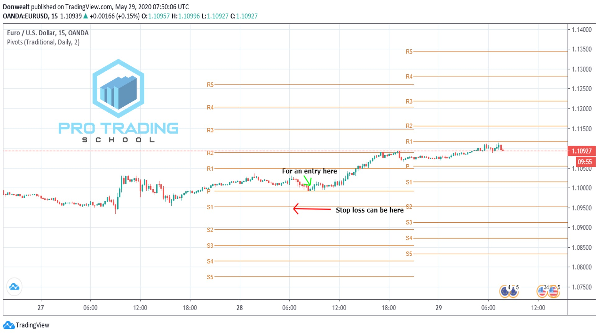 trading-with-pivot-point