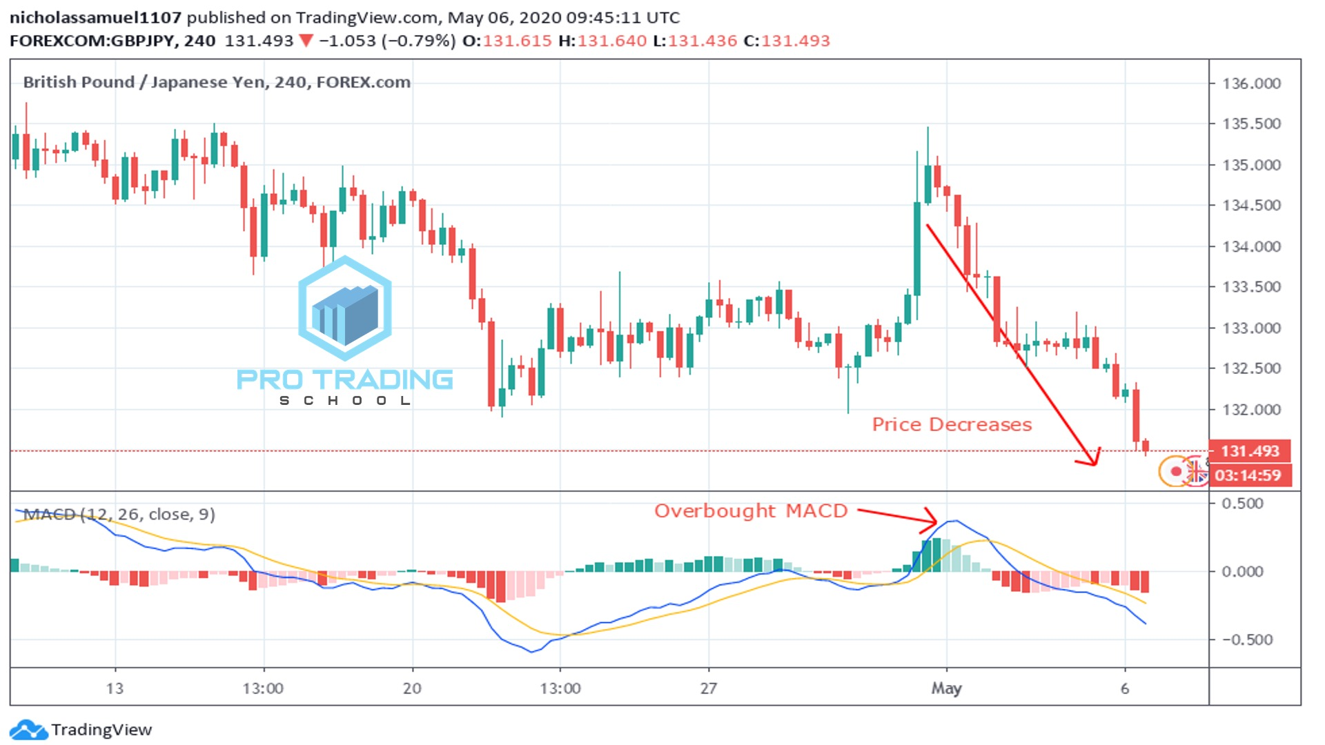 trading-macd-overbought