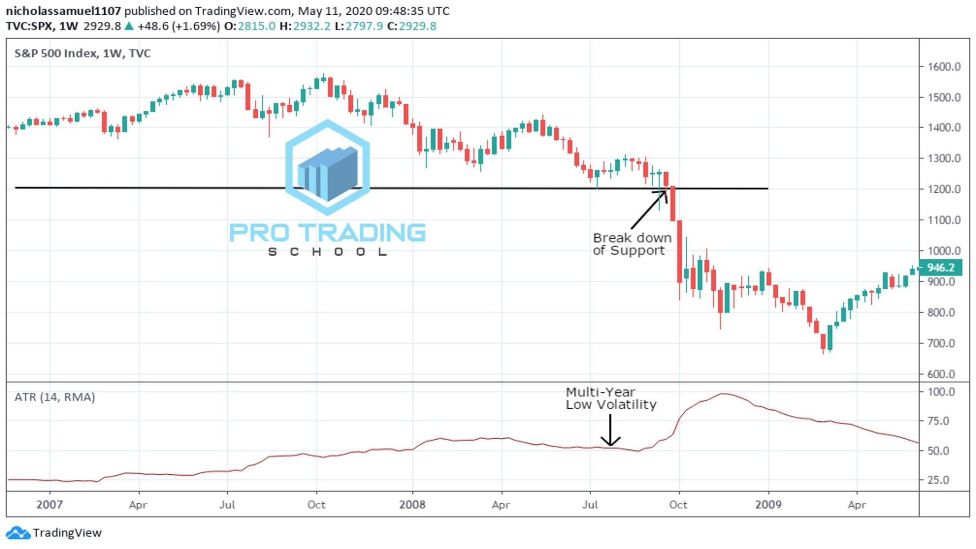trading-with-atr-indicator