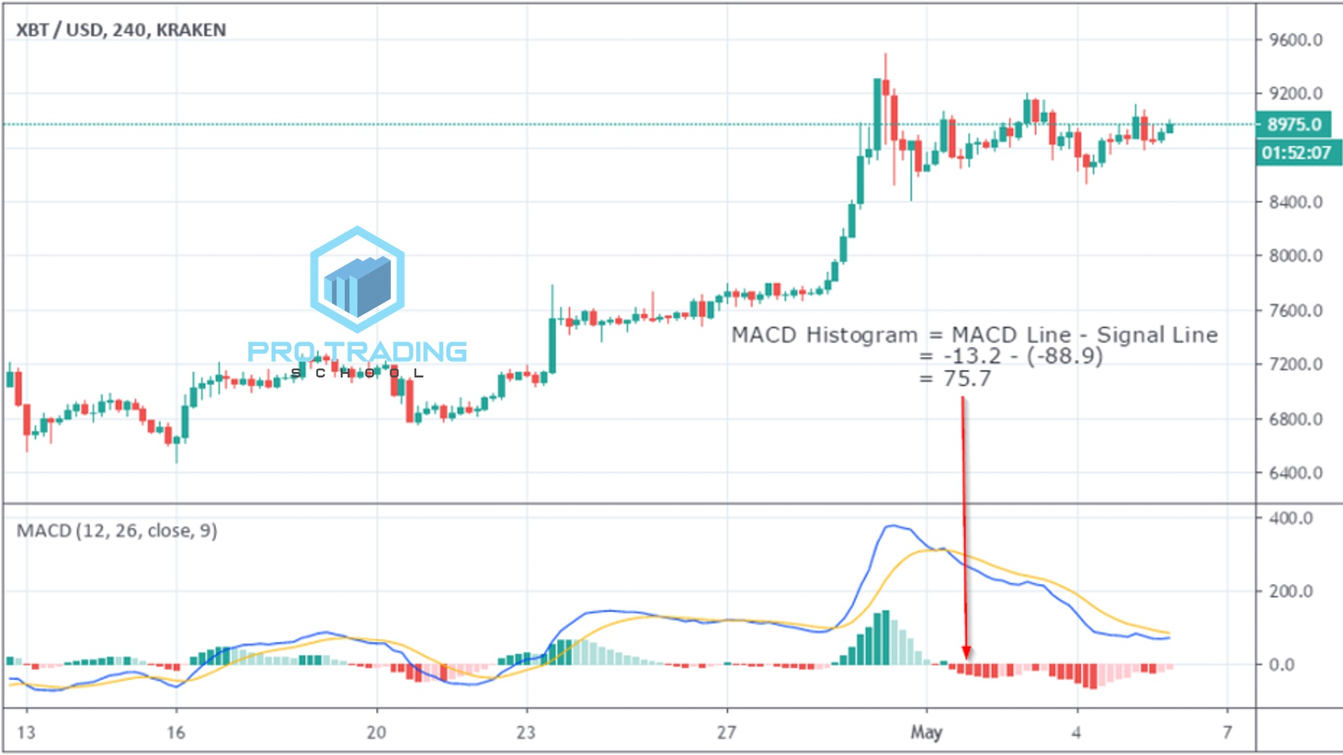 trading-with-macd-indicator