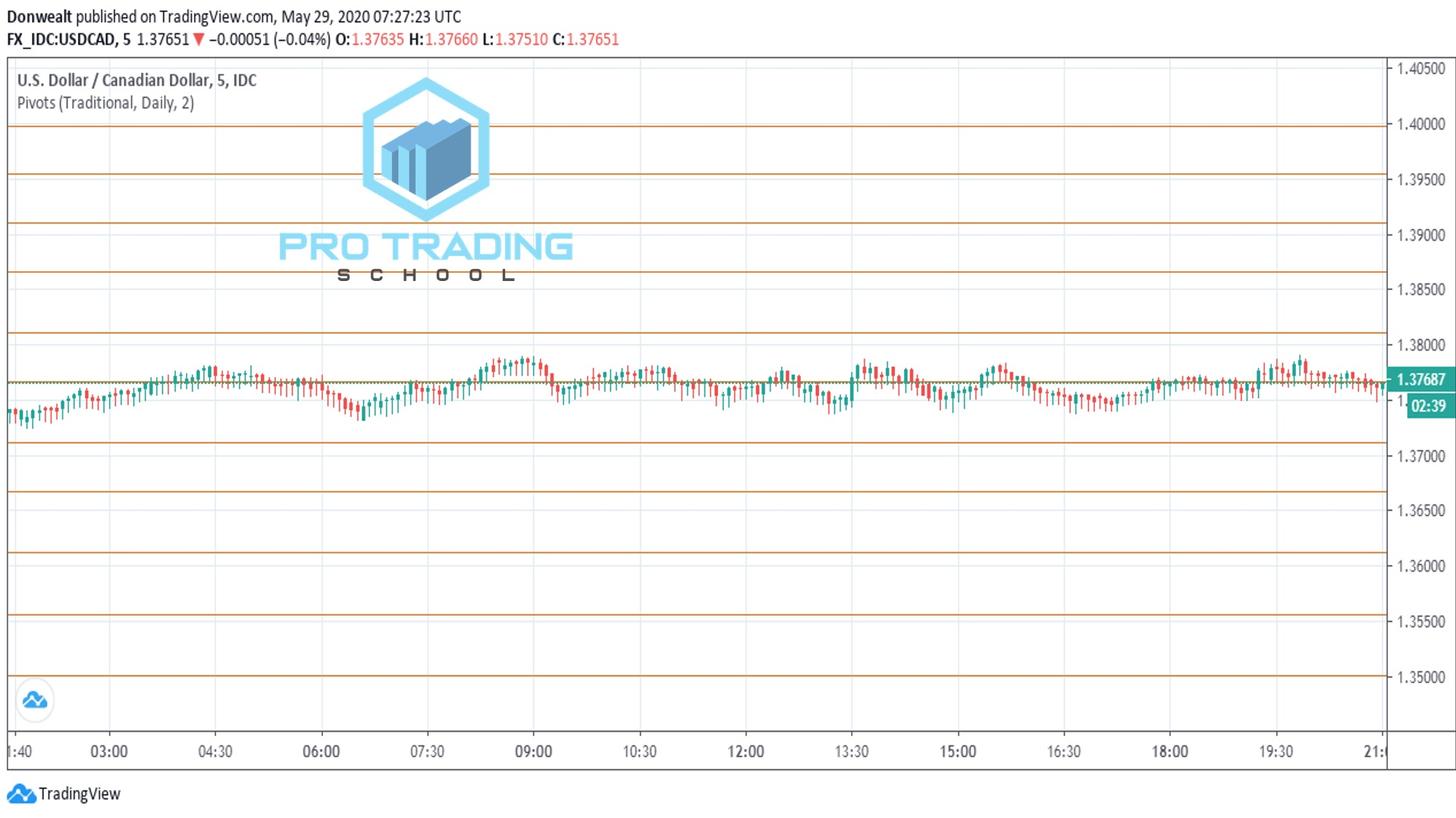 trading-with-pivot