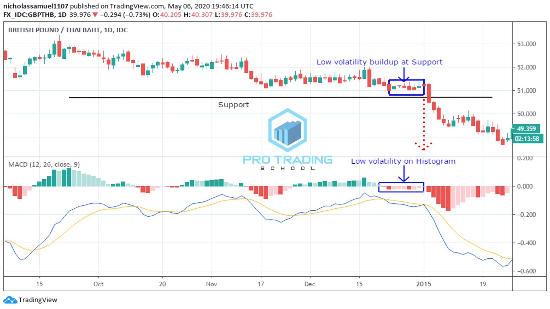 how-to-use-the-macd-to-measure-volatility