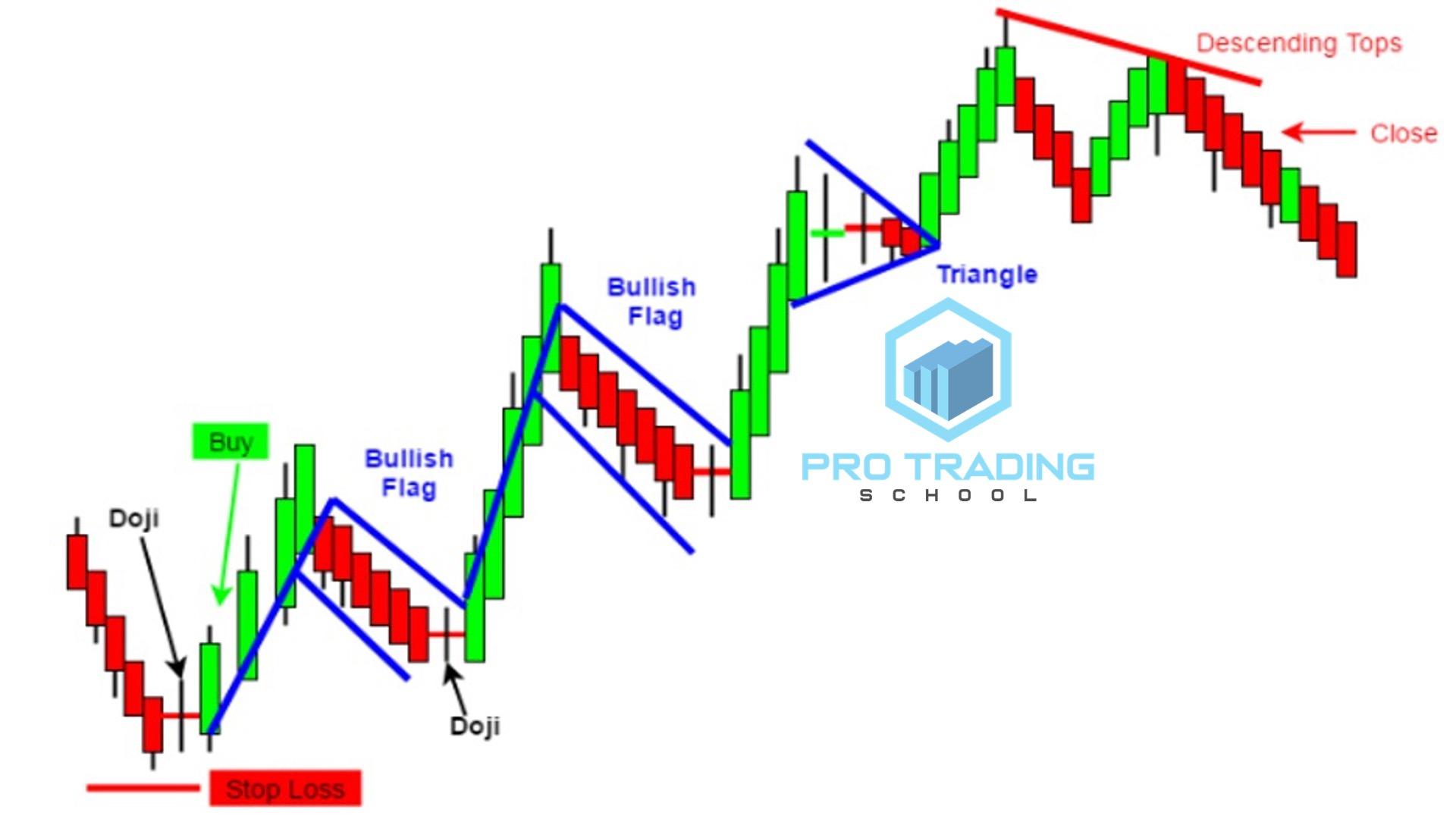 heinek-ashi-with-chart-patterns