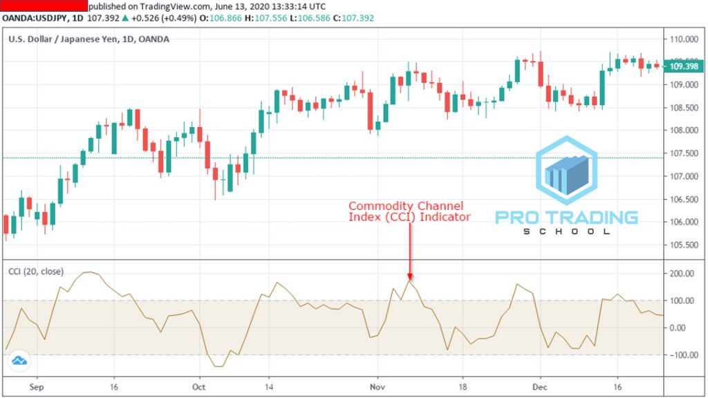 the-commodity-channel-index-indicator