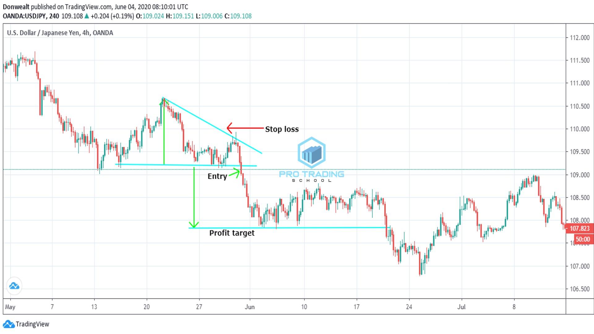 descending-triangle-chart