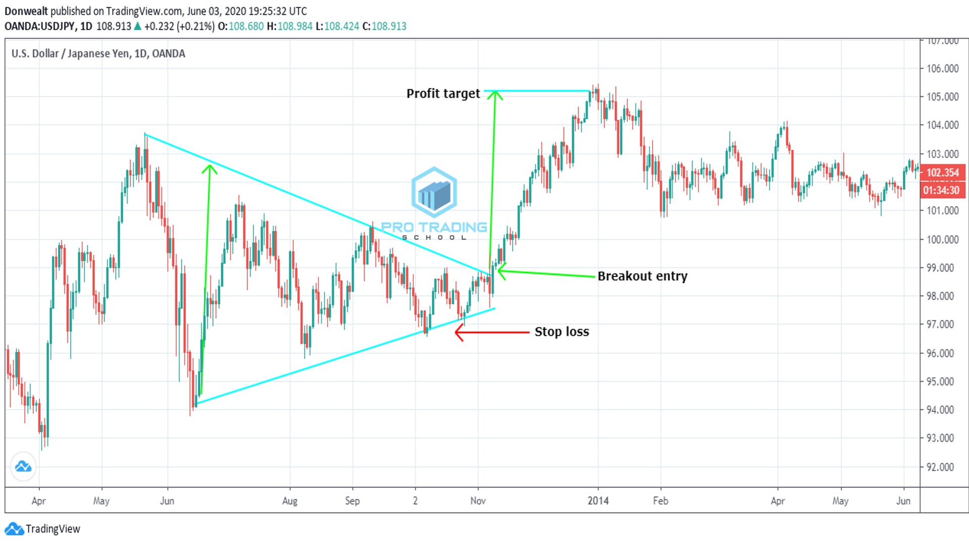 symmetrical-triangle-chart-pattern