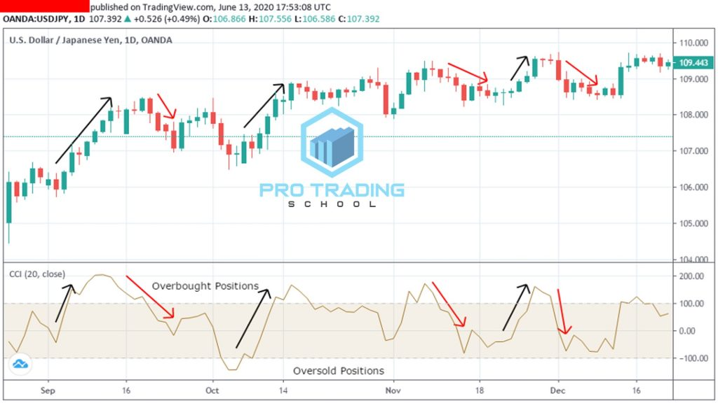 trading-with-commodity-channel-index