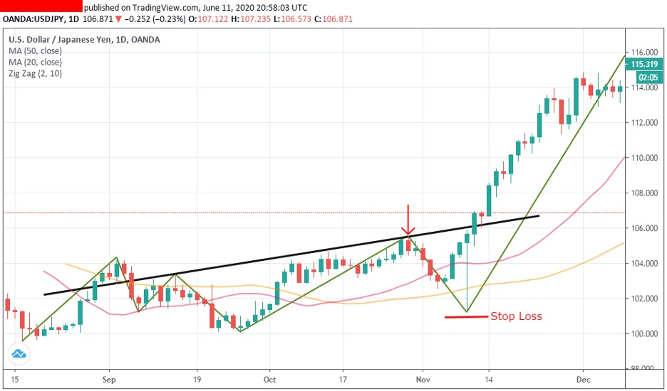 trading-with-the-zig-zag-indicator