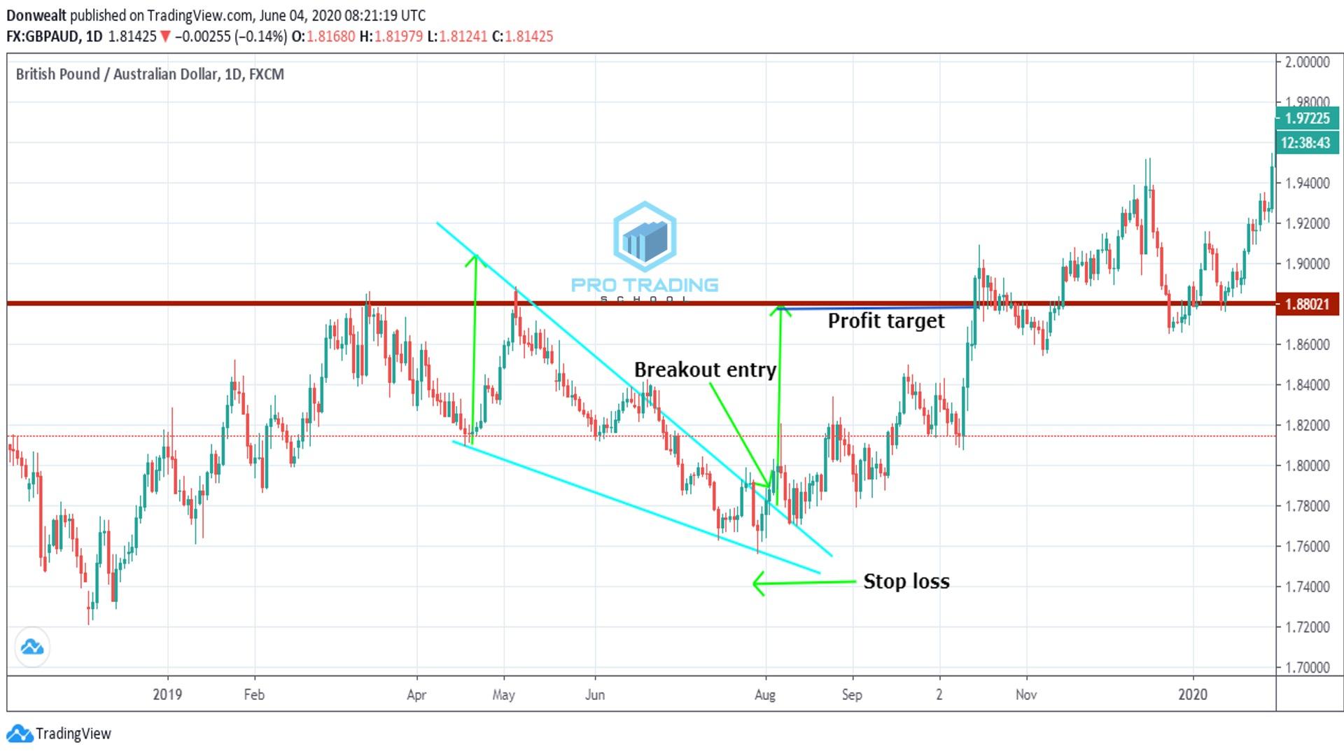 wedge-chart-pattern