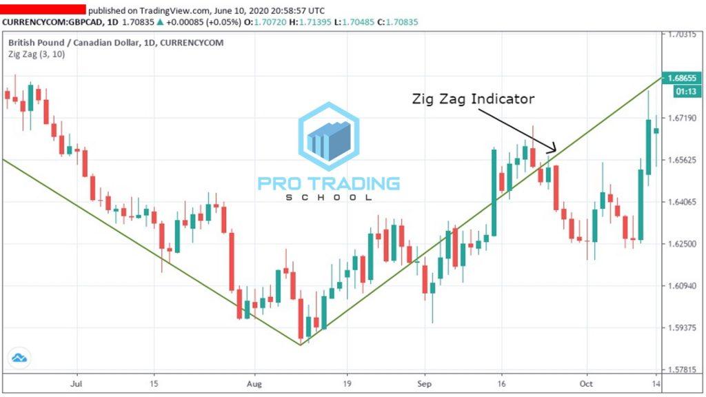 zig-zag-indicator