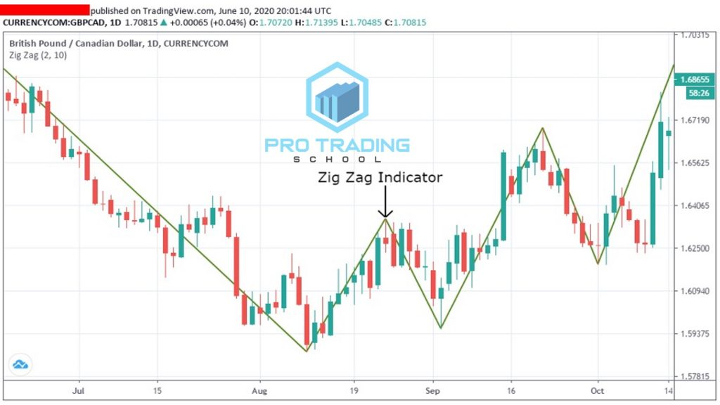 zig-zag-trading-indicator