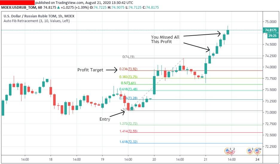 how-to-use-fibonacci-in-trading