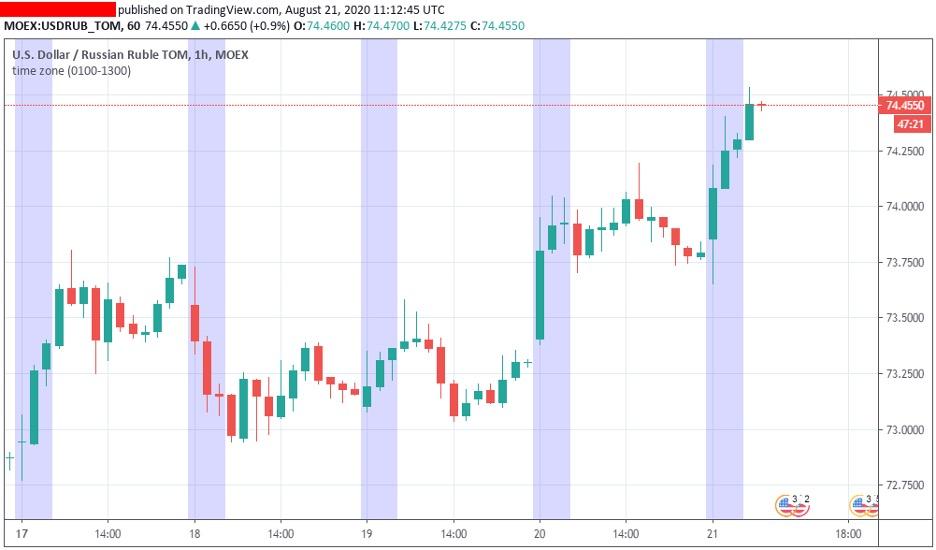 trading-fibonacci-time-zone