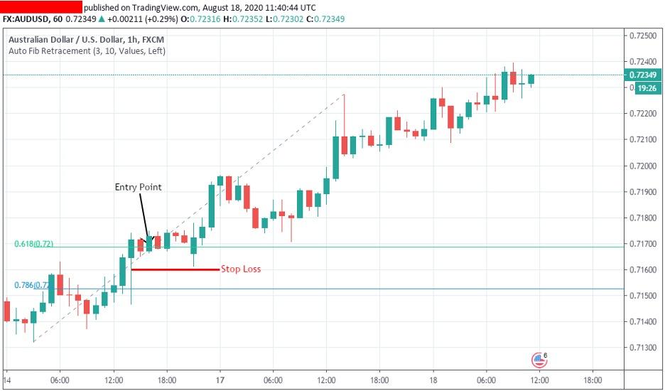 Trading-counter-trend-with-fibonnacci-levels