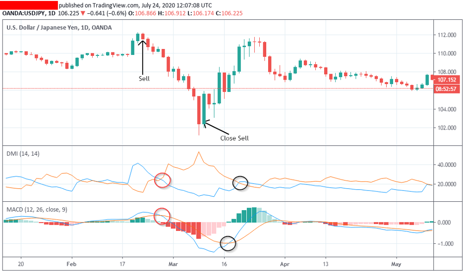 the-DMI-and-MACD_indicator-combination
