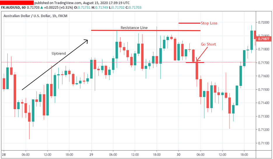 trading-support-and-resistance-