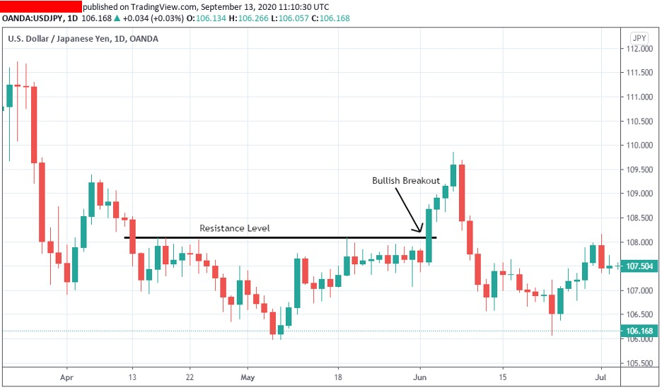breakout-of-resistance-levels