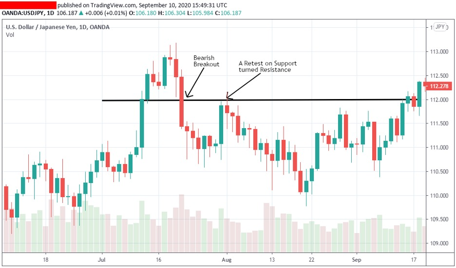 how-to-trade-the-bearish-breakout