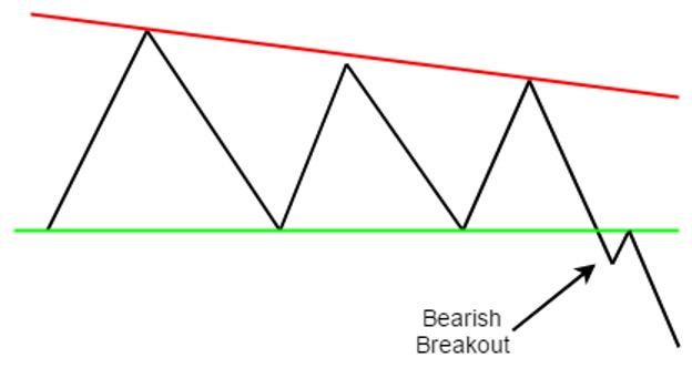 bearish-breakout-strategy
