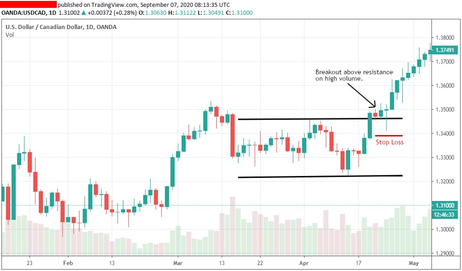 how-to-trade-range-breakout