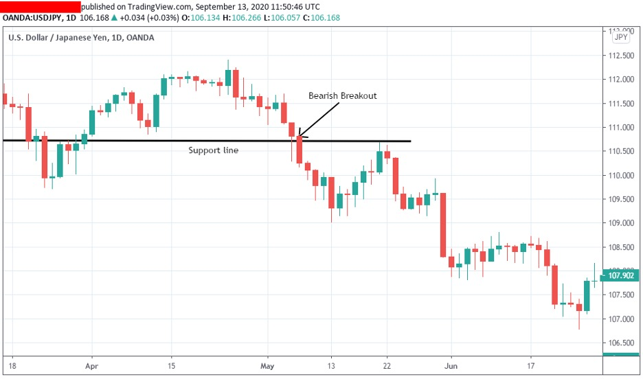 trading-the-breakout-of-support