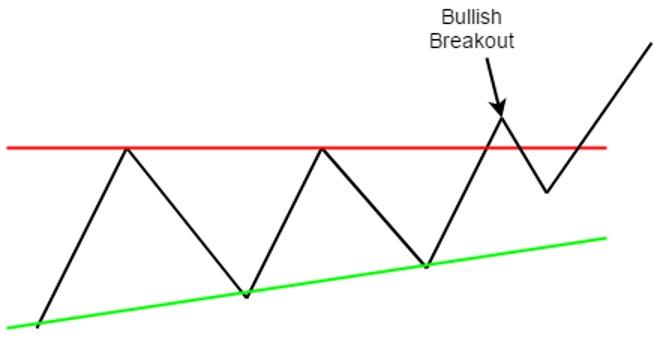 Bullish-breakout