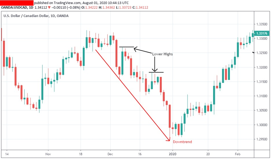 how-to-tade-the-downtrend