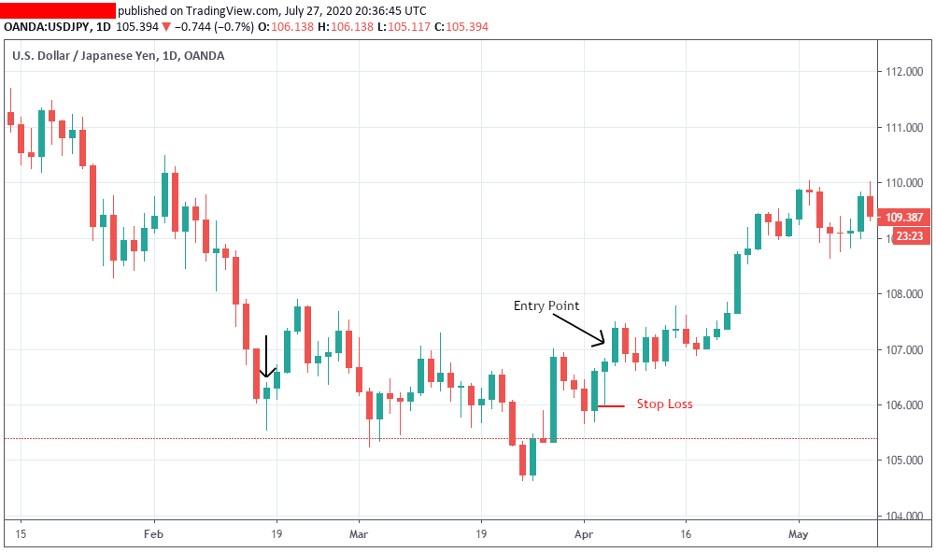 price-action-entry-and-exit