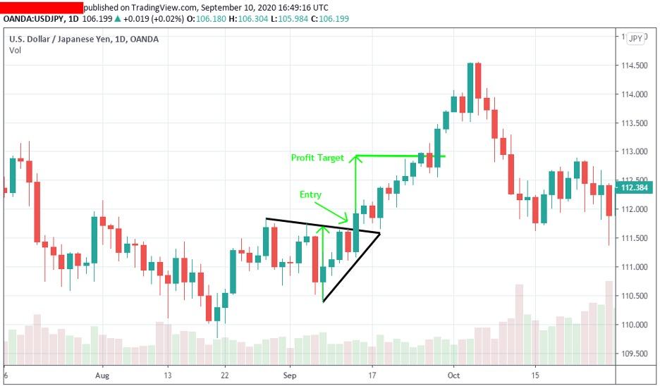 setting-profit-target