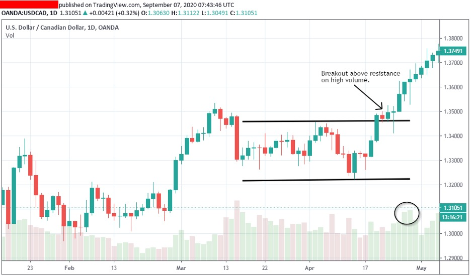 how-to-trade-breakouts